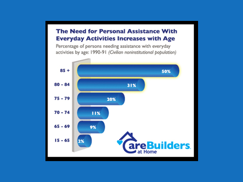 CareBuilders at Home franchise helps the fastest growing population