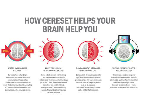 Cereset Franchise - Health Benefits