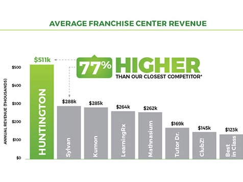 Huntington - #1 Revenue-Producing Tutoring Franchise