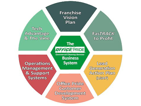 Office Pride Franchise Has Steps to Success