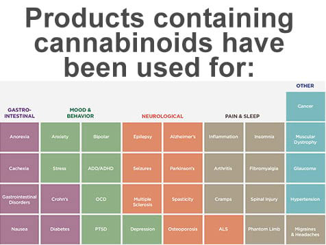 Hemp Products Known to Help Ailments