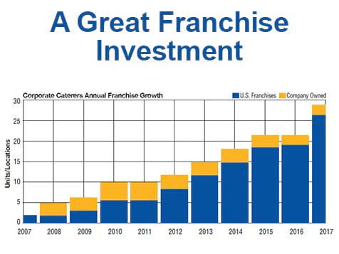 Corporate Caterers franchise growth chart