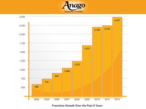 Anago Cleaning Systems Franchise Growth Chart