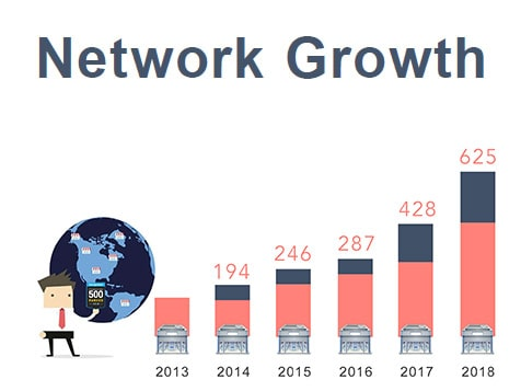 CPR® Cell Phone Repair Franchise Growth Chart