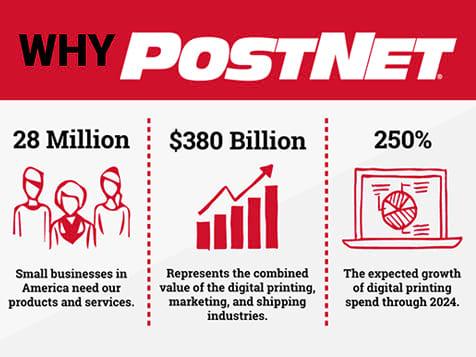PostNet Franchise Infographic