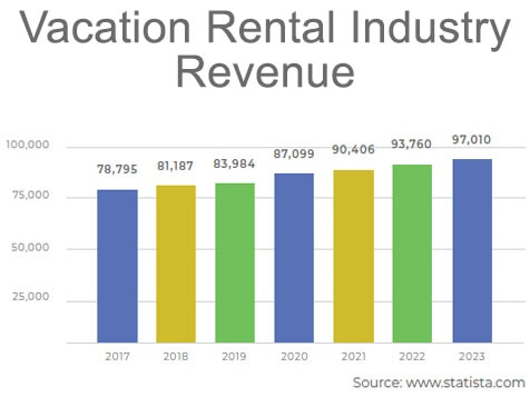 Vacation Rental Industry Growth Chart
