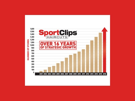Sport Clips Franchise Growth Chart
