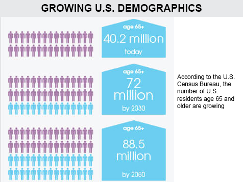 ComForCare Franchise Senior Demographics