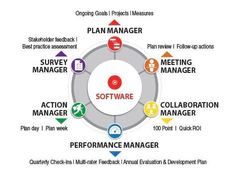 Six Disciplines Software