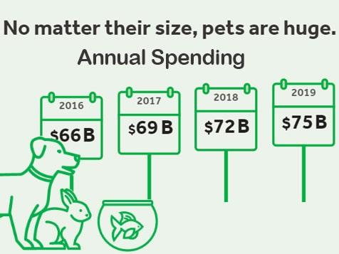 Pet Supplies Plus Franchise