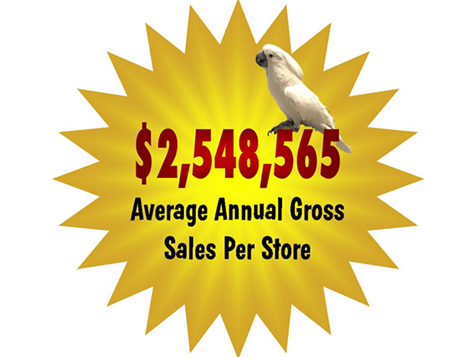 Pet Supplies Plus Franchise Ave Annual Sales