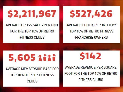 Retro Fitness Franchise Earnings