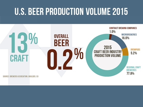 Growler USA Beer Production in the U.S,