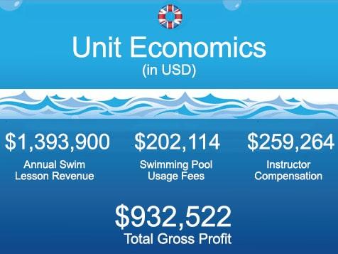British Swim School Franchise Unit Economics
