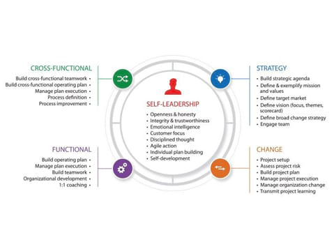 Six Disciplines Leadership Model