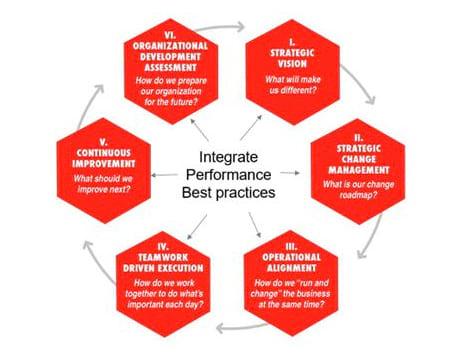 Six Disciplines Model