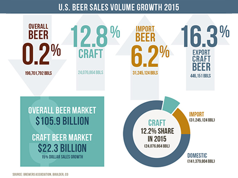 Growler USA Beer Sales