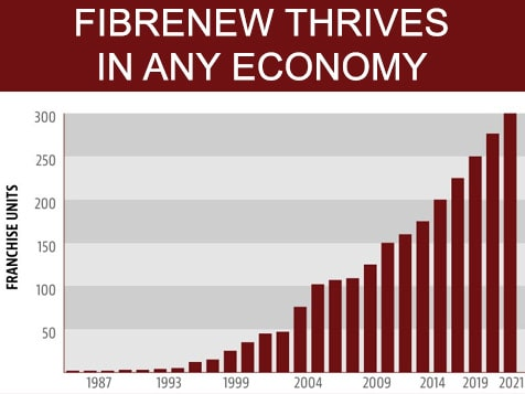 Fibrenew Franchise Growth Chart
