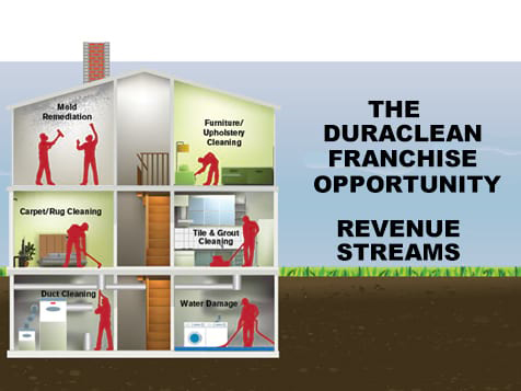 Duraclean Franchise Revenue Streams