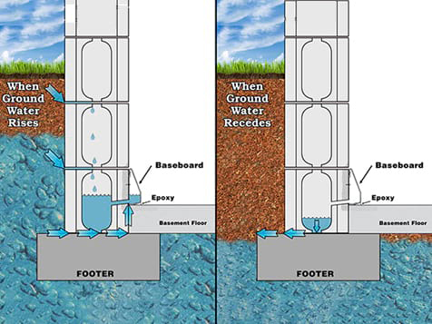 Basement De-Watering Systems Uses Hydrostatic Pressure