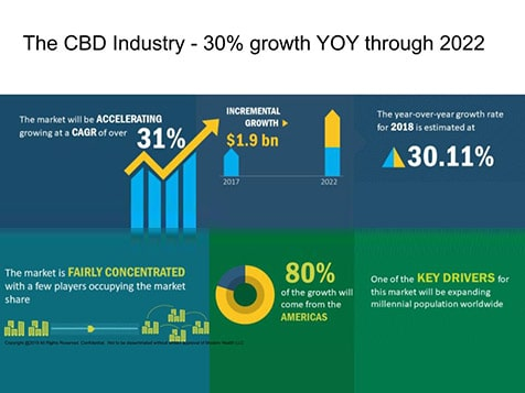 Modern Health USA - CBD Industry Growth