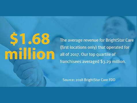 BrightStar Care Franchise $1.68 million ave revenue