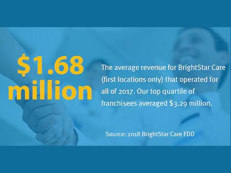 BrightStar Care Franchise Ave Revenue