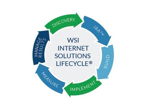 The WSI Digital Marketing Internet Solution Lifecyle