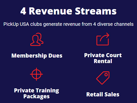 4 Revenue Streams with a PickUp USA Franchise