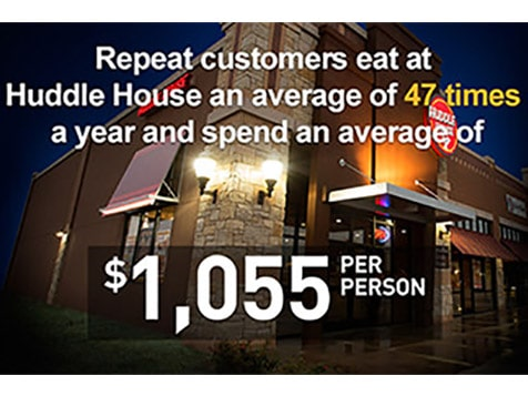 Huddle House Franchise - Repeat Customers