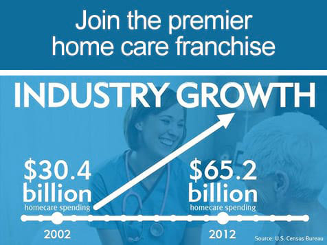 BrightStar Care Franchise - $65 billion spent on home care