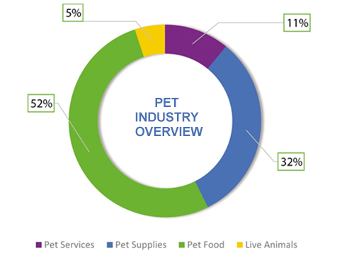 Earthwise Pet Supply Franchise - pet industry overview