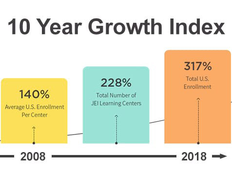 JEI Learning Center Franchise Growth Chart