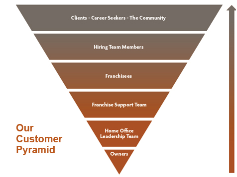 All About People Franchise Pyramid