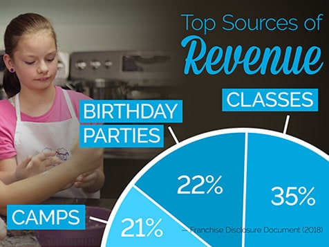 Young Chefs Academy Franchise - Top Revenue Sources
