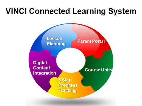 The VINCI Preschool Learning System