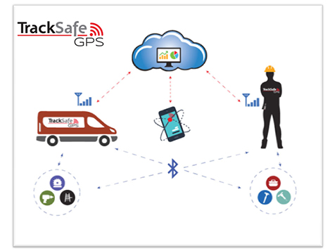 TrackSafe GPS Franchise Cloud Network