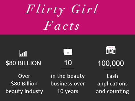 Flirty Girl Industry Facts
