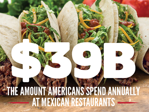 Americans spent $39 billion at Mexican restaurants in 2014