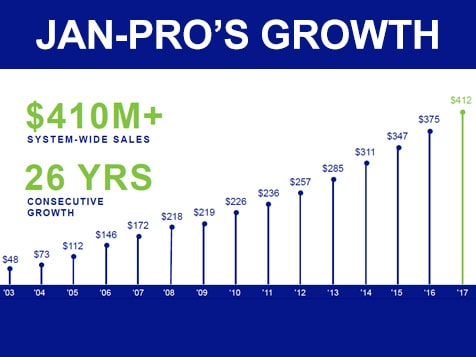 JAN-PRO Franchise Growth