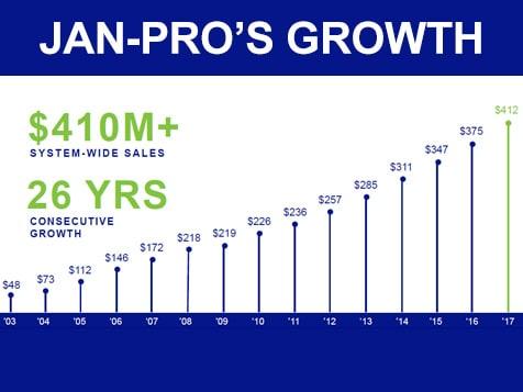 JAN-PRO Franchise Chart