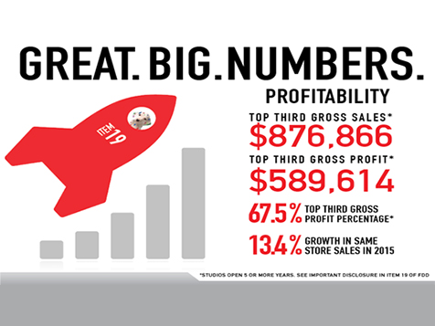 SpeedPro Printing Franchise Great Big Numbers