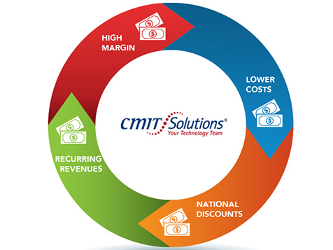 CMIT Solutions Franchise Revenue