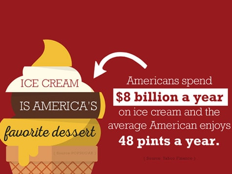 Cold Stone Creamery Franchise - part of an $8 billion industry