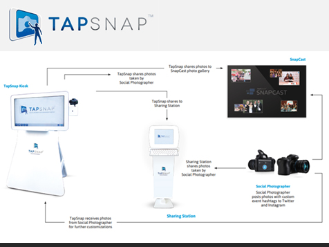 TapSnap Franchise Diagram