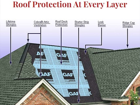 LEI Roofing Protection