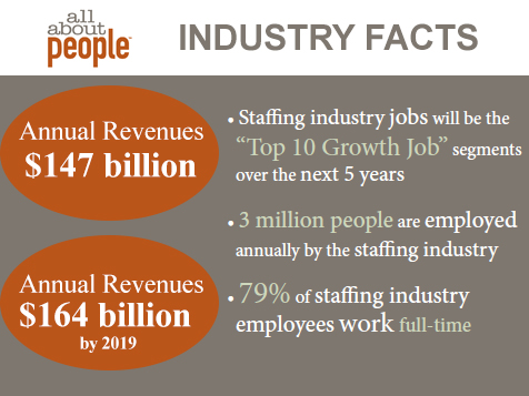 All About People Franchise Industry Stats