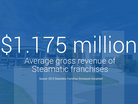 Steamatic Franchise