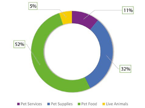 Earthwise Pet Supply Franchise
