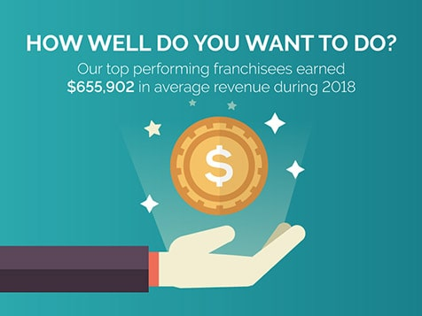 N-Hance Franchise Earnings